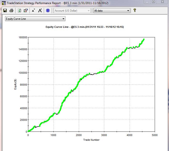 Minute data forex