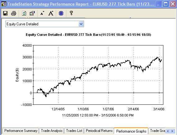Self adaptive trading systems